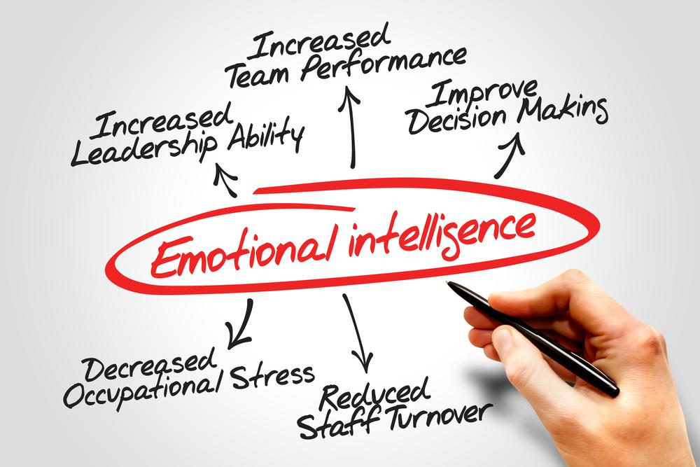 Anagrama Inteligencia Emocional